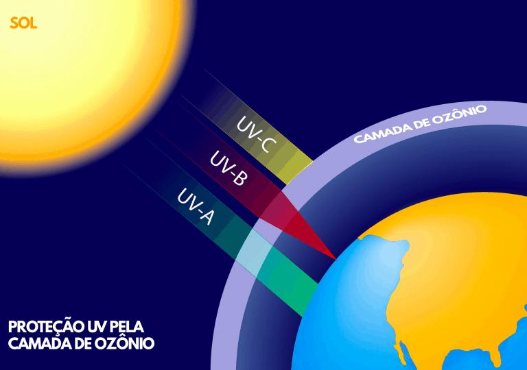 Imagem de gráfico solar.